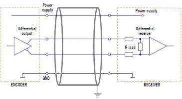 Encoder Output Signal Types