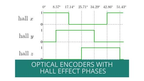 Eltra hall effect optical incremental encoders