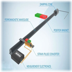 Linear magnetostrictive transducer working principle image