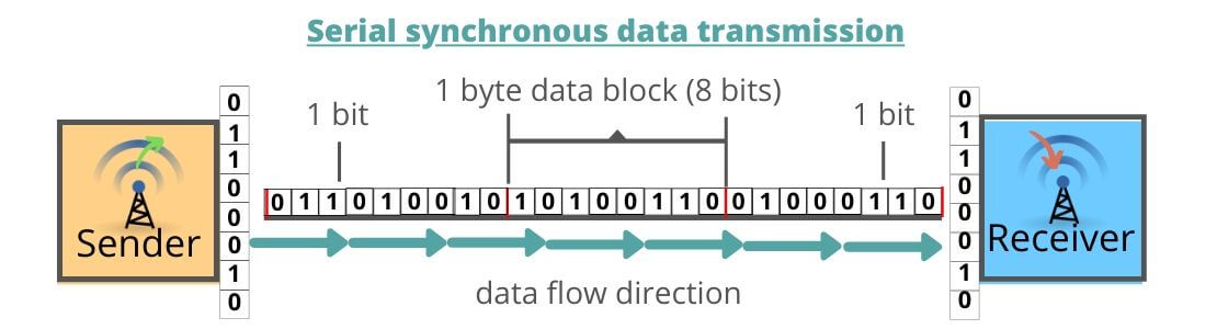 Serial synchronous data transmission image